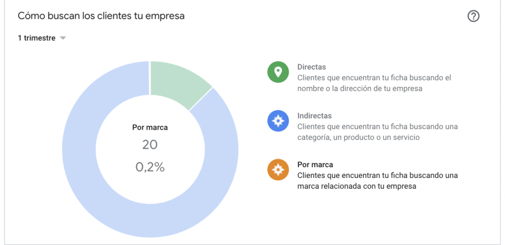google my business busquedas marca