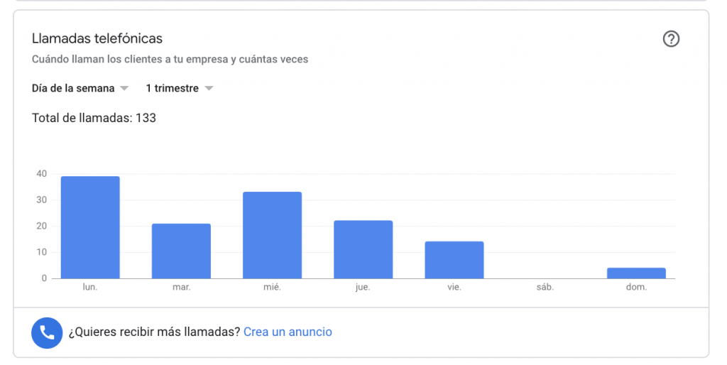 estadisticas de llamada en google my business