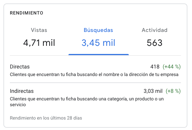 estadisticas google my business