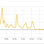 L'impact de la COVID-19 sur Google My Business et les entreprises locales
